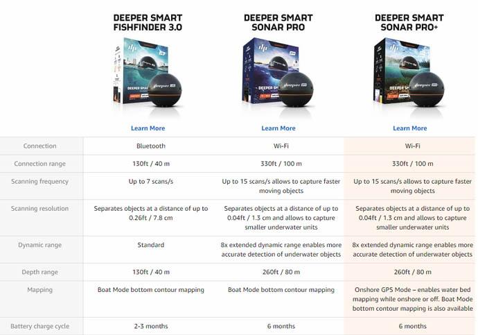 Compare Deeper Smart Sonar